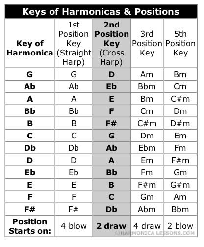 Harmonica harmonica chords key of c : Harmonica : harmonica chords key of c Harmonica Chords Key Of plus ...